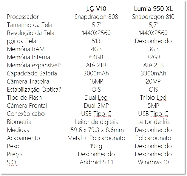 Comparativo LG V10 VS Lumia 950 XL