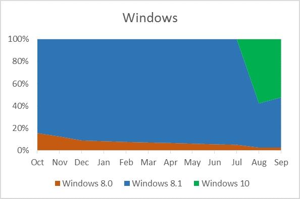 windows store download windows 10