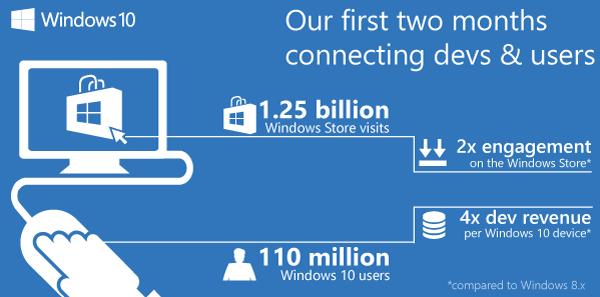 windows store windows 10 infografico
