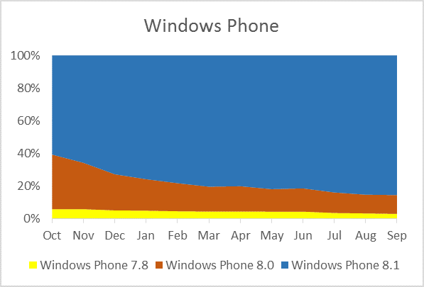 windows store windows phone downlaod[