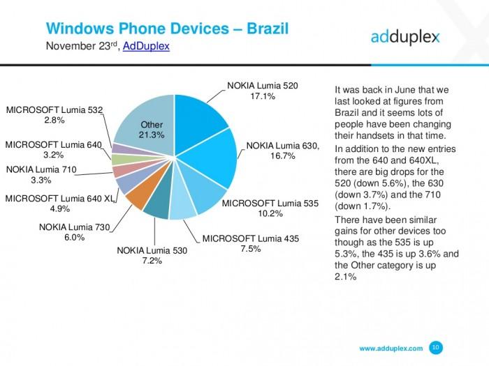 adduplex novembro 2015 device brasil