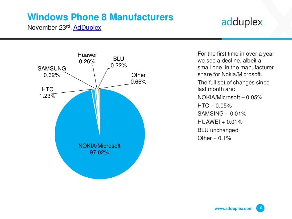 adduplex novembro 2015 device fabricantes