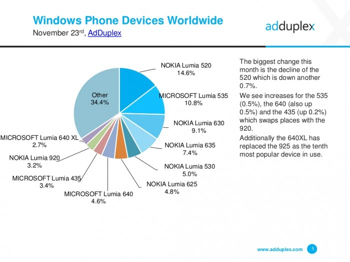 adduplex novembro 2015 device worldwide
