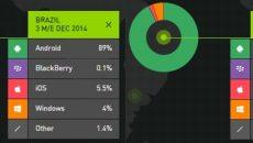 Brasil é um dos únicos mercados onde o Windows Phone continua crescendo