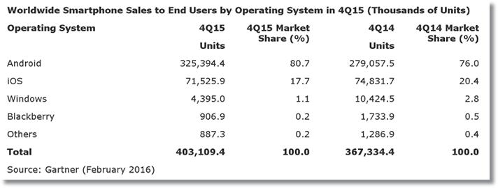 Dados referentes a Q4 de 2015