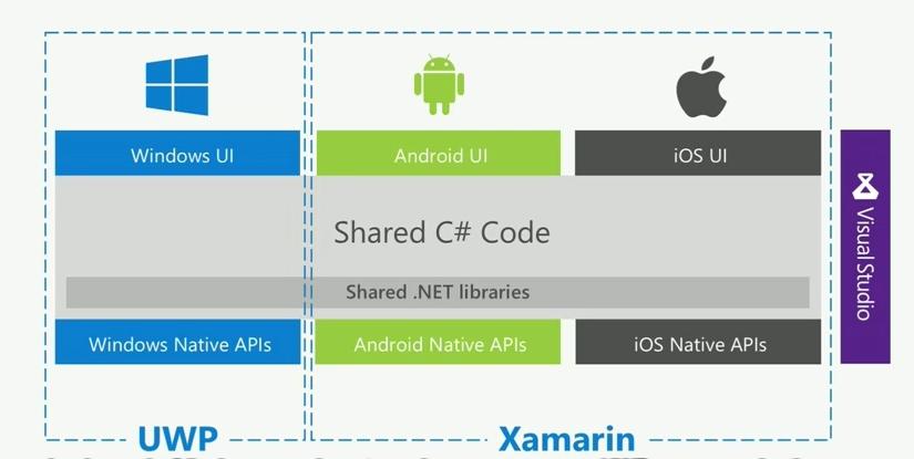 Visual Studio SDK Android iOS Windows