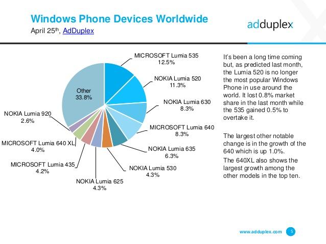 adduplex abril aparelhos mais populares