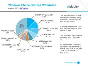 adduplex agosto 2016 devices word