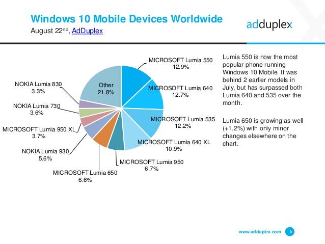 adduplex agosto 2016 devices word w10