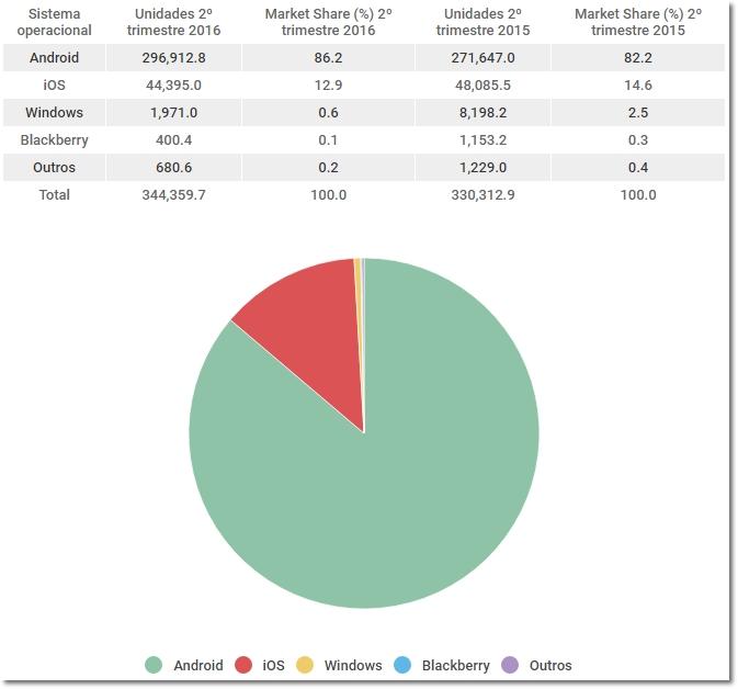 gartner market share mundial 2016