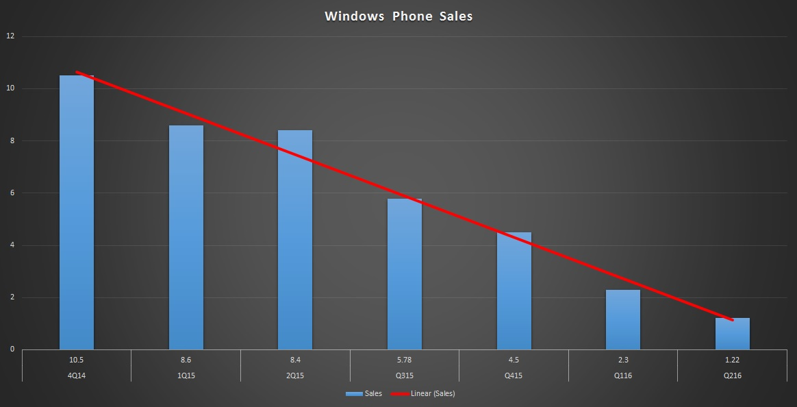 Queda nas vendas de Lumias já era prevista e foi planejada pela própria Microsoft