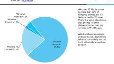 AdDuplex: Windows Phone 8.1 ainda roda em 73,9% dos smartphones com Windows