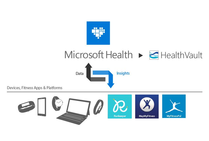 Chega ao fim o Microsoft HealthVault Insights para Android, Windows e iOS