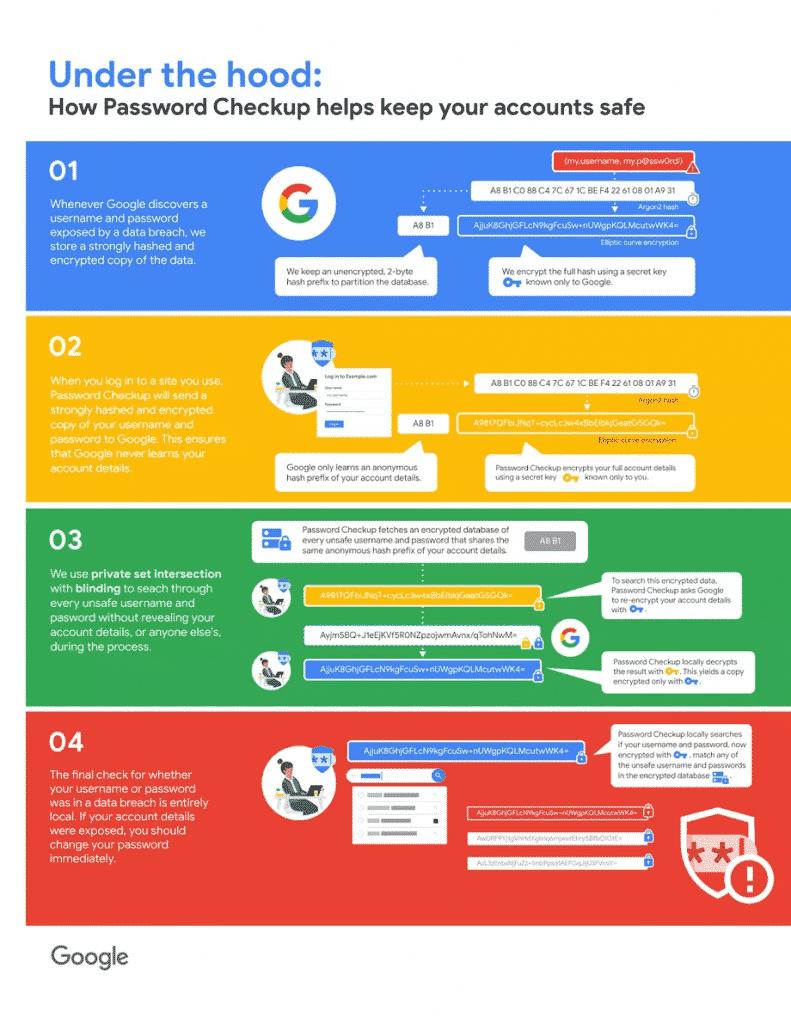Nova ferramenta do Google reconhece senhas repetidas e fracas